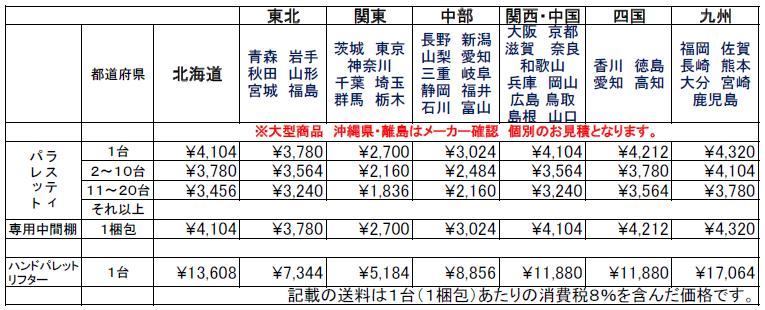 ナンシン大型商品 送料表
